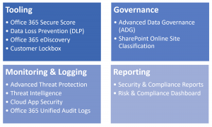 GDPR Office365 Tools and Services
